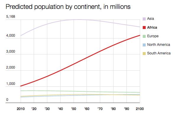population2