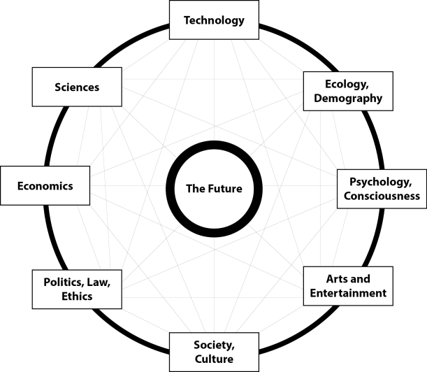 future_chart